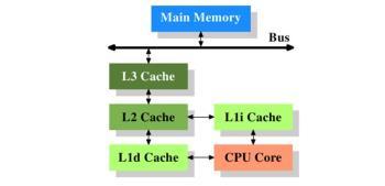 Was ist CPU-Caching?