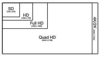 Apakah yang dimaksud dengan layar resolusi 2K (QHD)?