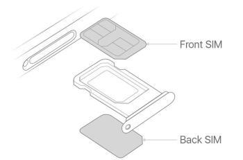 Подробные инструкции по использованию 2 SIM-карт на новом iPhone