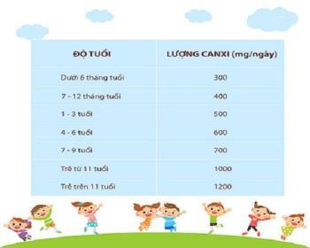 W jaki sposób suplementacja wapnia dla dzieci poniżej 1 roku życia zapobiega krzywicy i powolnemu wzrostowi?
