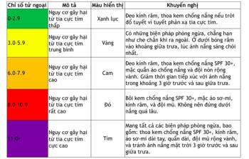 Arahan untuk melihat indeks UV pada telefon Android dan iPhone