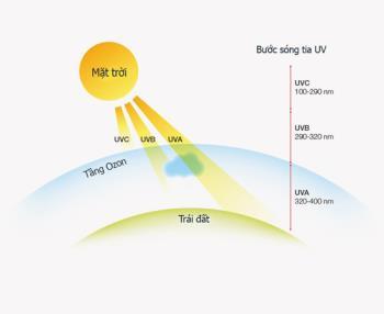 Rău al razelor ultraviolete pe ochi, pielea ochilor și modul de alegere a ochelarilor de protecție