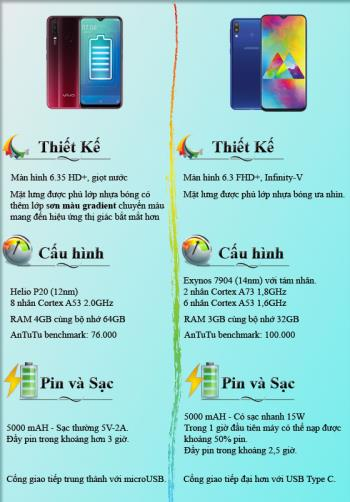 5000 kerbau baterai sebaiknya memilih Vivo Y15 dan Samsung Galaxy M20