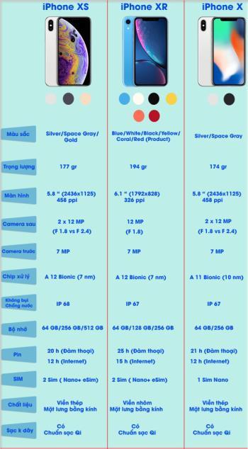 Różnice między iPhoneem XS, XR i X w skrócie