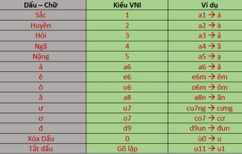 Wie man Vietnamesisch mit Akzenten schreibt