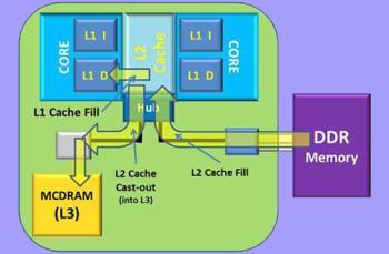 什麼是CPU緩存?