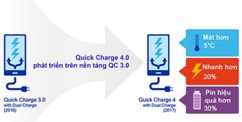 了解快速充電 4.0