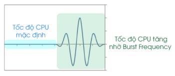 Was ist Burst-Frequenz?