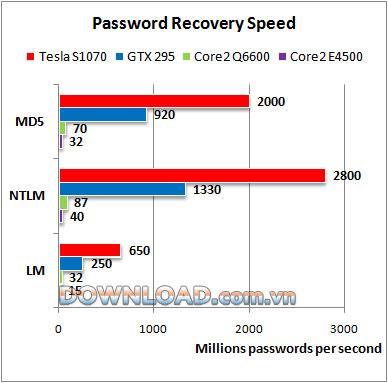 ؛ ElcomSoft Password Recovery Bundle - استعادة كلمات المرور بسرعة