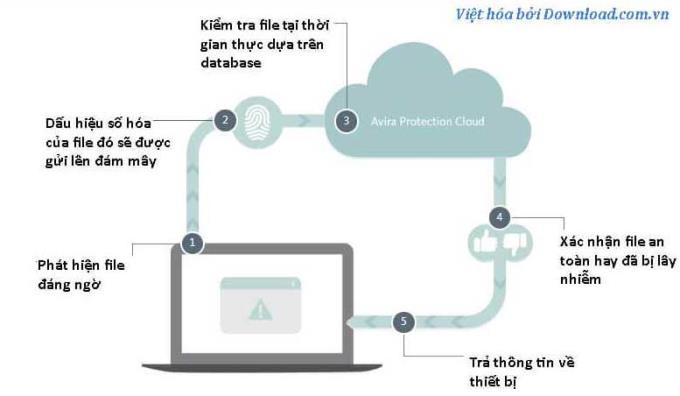 Avira Free Antivirus 15.0.2012.2066 - Logiciel antivirus gratuit et efficace