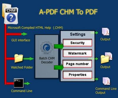 A-PDFCHMからPDF