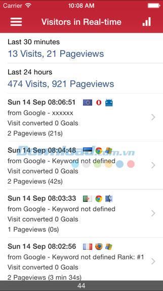 Piwik Mobile pour iOS 2.2.0 - Outil pour surveiller et analyser le site Web sur iPhone / iPad