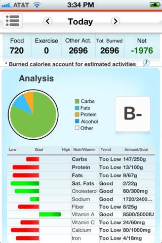 Compteur de calories pour iOS - Statistiques des calories introduites dans le corps