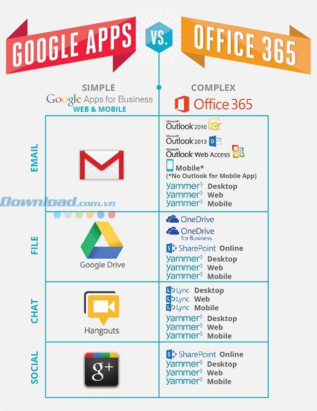 Google Apps for Work - Une suite d'applications en ligne pour aider les entreprises