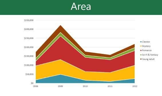 Learn PowerPoint - Lesson 21: How to use charts in PowerPoint