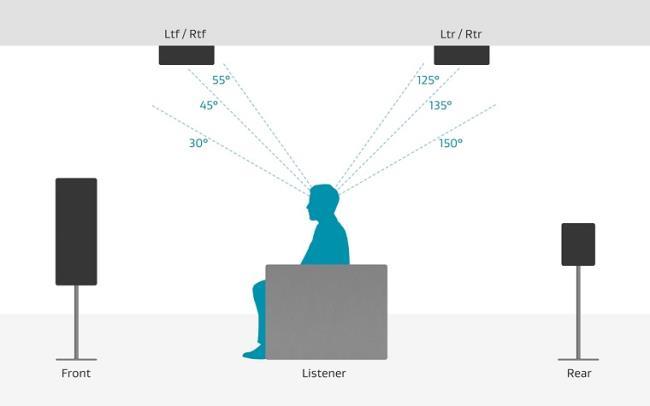 Teknologi suara 3D yang dirilis Dolby Atmos dan DTS: X
