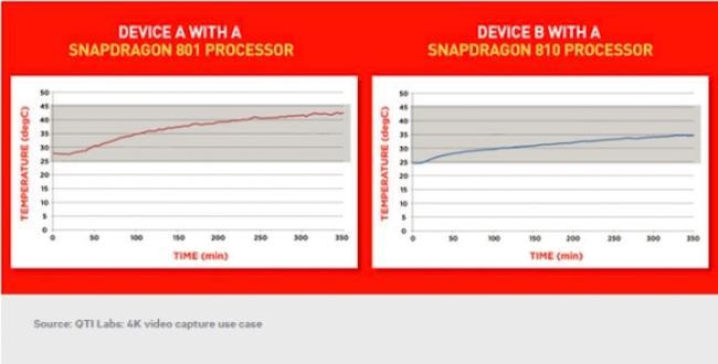 Cip Snapdragon 810 lebih sejuk daripada Snapdragon 801