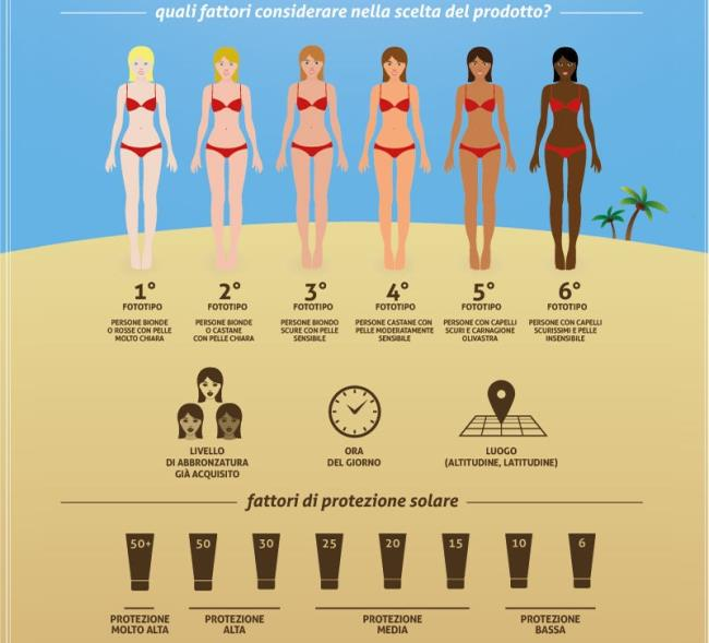 How to choose sunscreen?  Here is the table