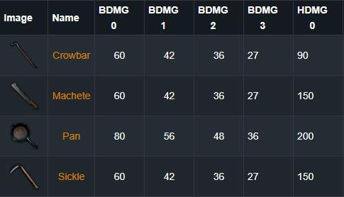 PUBG Mobile:ゲームで最高の武器は何ですか?