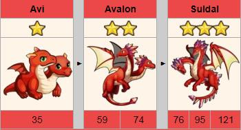 سنتز چیزهایی که باید در مورد اژدها در EverWing بدانید