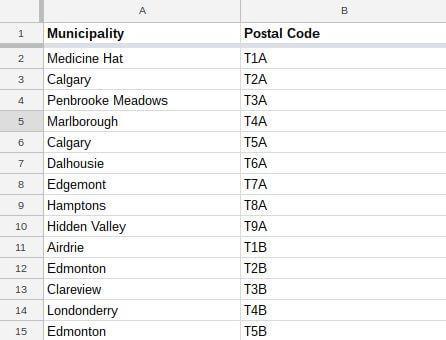 كيفية استخدام وظيفة استيراد جداول بيانات Google لجمع البيانات في كل مكان