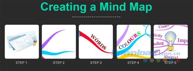 マインドマップで美しくクリエイティブな思考マップを作成する方法