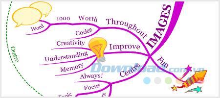 Bagaimana untuk membuat peta pemikiran yang indah dan kreatif dengan peta Minda