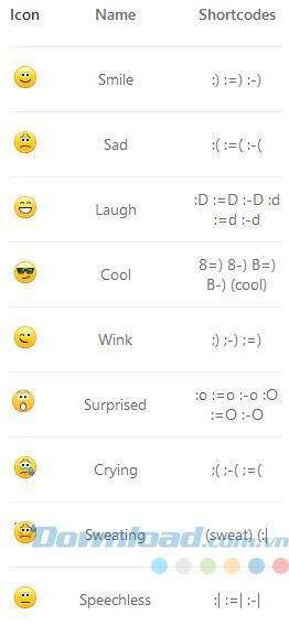 Skypeで使用されているTOP絵文字のリスト