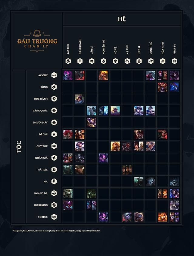 League of Legends: تعليمات للعب Arena of Truth