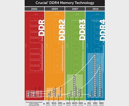 Standart DDR4-2400 RAM